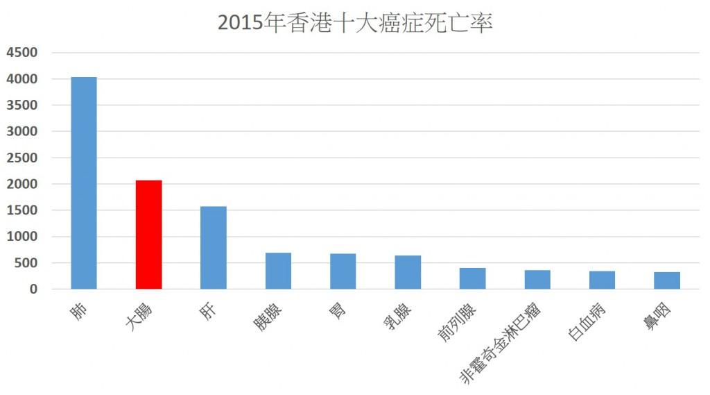 2015年香港十大癌症死亡率