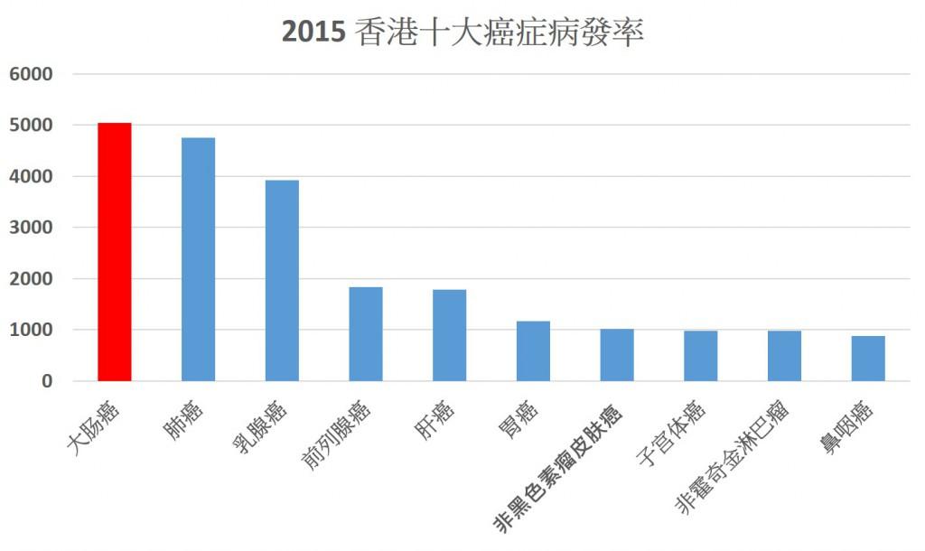 2015年香港十大癌症病發率