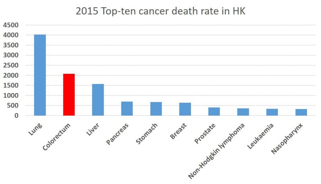 2015 Top-ten cancer death rate in HK